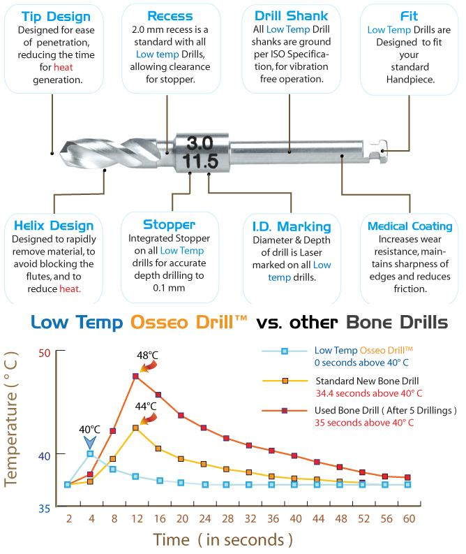 Low-Temp Osseo Drill